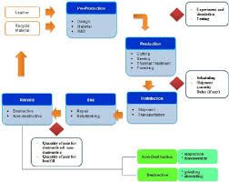 The General Process Of Plm In The Footwear Industry
