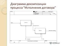 Презентация на тему Дипломная работа на тему Информационная  8 Диаграмма декомпозиции процесса Исполнение договора Диаграмма декомпозиции процесса Исполнение договора