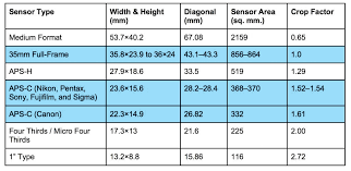 Image Sensor Size Comparison Chart How To Choose A Digital Camera Nature Mike Photography