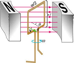electric generator physics. Plain Physics The Figure Shows A Schematic Diagram Of An Electric Generator With Single  Rectangular Coil Inside Electric Generator Physics I