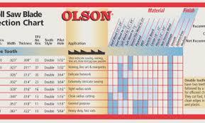 Olson Scroll Saw Blade Chart