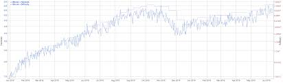 Bitcoin Hashrate Chart Bitcoin Price Analysis Hash Rate And Difficulty Reach
