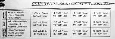 78 Timeless Traxxas Slash Pinion Gear Chart