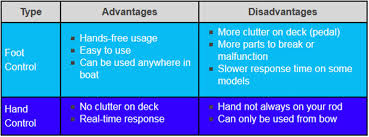 Jon Boat Size Chart How To Choose The Right Trolling Motor For Your Boat Bass