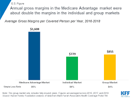 Medicare Advantage Aca Or Private Insurance Which Is Most
