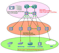 cisco 3 layer hierarchical network model core distribution access layer definition at Computer Access Layer Switch Diagram