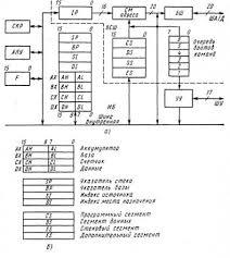 Реферат Центральный процессор персонального компьютера  Рис 1 1 Архитектура центрального процессора intel 8086 и его регистры