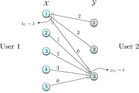 bipartite graph representation of the probability distribution from equation 17 edge labels represent the function values f x y x y mod 4