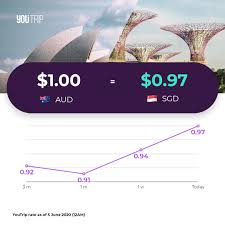 Finder special offer of 30 days free trial and $10 credit on each kid's card upon activation. Youtrip Now Is A Good Time To Convert These Currencies Facebook