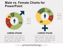 Male Vs Female Charts For Powerpoint Presentationgo Com
