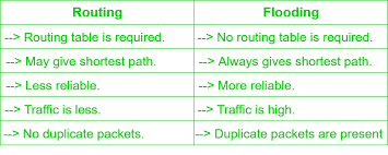 Classification Of Routing Algorithms Geeksforgeeks