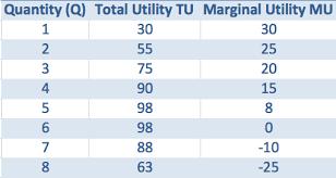 Total Utility Economics Help