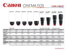 Lens Chart Camera Hacks Camera Logo Lens