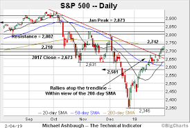 200 Day Sma Chart Bull Trend Strengthens S P 500 Approaches 200 Day Average