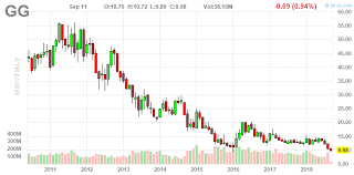 Goldcorp Slides To Early 2016 Lows Goldcorp Inc Nyse Gg