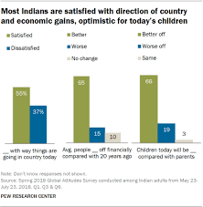 What Does The Chart Illustrate About American Indian Populations How Indians Feel About Political Economic And Social Issues