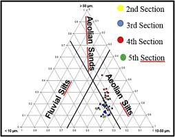 Doormal Chart Soil Textural Triangle Of Paraiso Profile