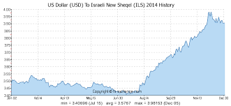 Shekel Conversion Chart Shekel To Dollar Chart Currency Exchange Rates