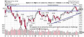Deere Stock Chart Chart Pattern Targets Double Digit Gains For This Farm