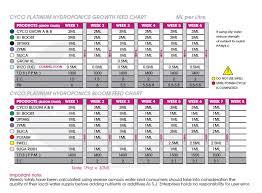 Cyco Feed Chart Cyco Feeding Charts