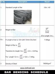 Dowel Bar Size Chart What Are The Weights Of 16mm 12mm 20mm 25mm And 8mm Dia