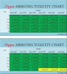 Ammonia Temperature Chart Your Guide To Ammonia Toxicity Aquarium Advice Aquarium