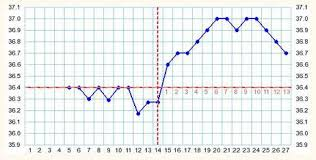 5 Types Of Bbt Charts Temperature Chart Basal Body