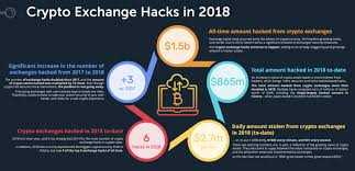 2018: A Record-Breaking Year for Crypto Exchange Hacks - CoinDesk