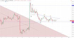 Crypto Market Update Bitcoin Btc Price Technical Analysis