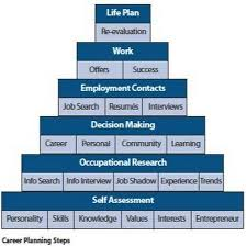 Professional Resume Writers And Editors Career Tips By