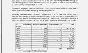 Va Benefit Disability Chart Veterans Disability Compensation