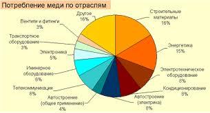 Реферат Цветная металлургия Рефераты на репетирем ру График 4