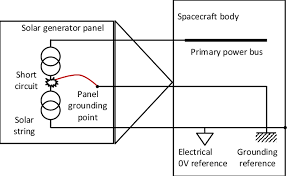 direct electrical connection of solar array structure to spacecraft direct electrical connection of solar array structure to spacecraft body