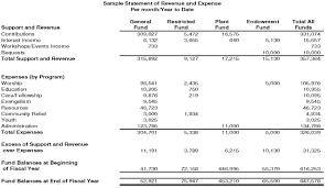 Sample Church Budget Spreadsheet Free Worksheet Template