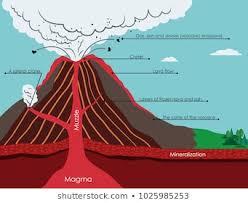 Volcano Diagram Images Stock Photos Vectors Shutterstock