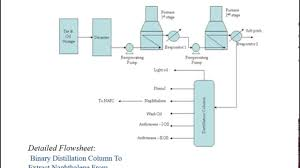 Binary Distillation Column Design Design Of A Binary Distillation Column To Extract Naphthalene From Wash Oil