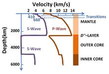 Seismic Wave Wikipedia