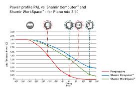 Essilor Computer Lens Fitting Chart Shamir Computer Workspace Shamir Usa