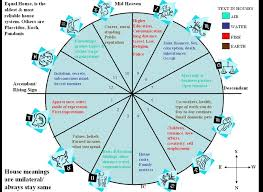 Virgo Astrology Chart 63 Correct Rising Sign Compatibility Chart