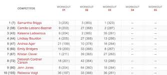 women s leaderboard after workout 13 3women s leaderboard after workout 13 3