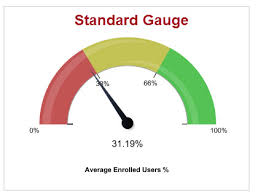 Google Gauge Chart Example Gauge Chart Js Bedowntowndaytona Com