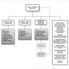 Catholic Church Organizational Flow Chart Sample Church