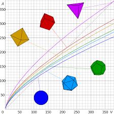 Surface Area To Volume Ratio Wikipedia