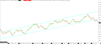 Crude Oil Renko Chart Crude Oil Renko Chart Trading And Investment