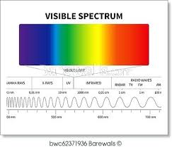 Light Spectrum Wavelength Gardanews Co