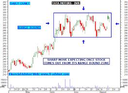 Tata Motors Dvr Share Tips Technical Analysis Chart