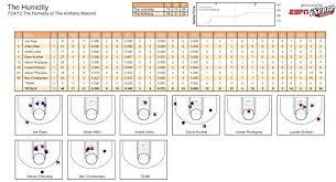 Basketball Stats Excel Template Printable Basketball Stat Sheet Shot Chart Template Careeredge Info