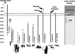 Extinction Timeline Chart Summary Chart Showing Current Interpretation Of The