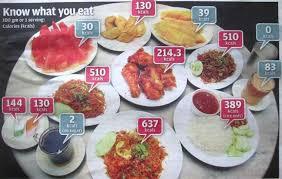 Malaysian Food Calories Chart Malaysian Food Kcals Healthworks Malaysia