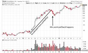 How To Spot A Healthy Trend Or Move In A Stock Chart